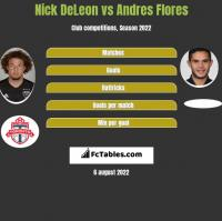 Nick DeLeon vs Andres Flores h2h player stats