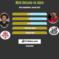 Nick DeLeon vs Auro h2h player stats
