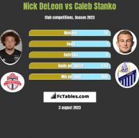 Nick DeLeon vs Caleb Stanko h2h player stats