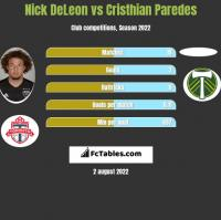 Nick DeLeon vs Cristhian Paredes h2h player stats