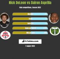 Nick DeLeon vs Dairon Asprilla h2h player stats