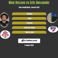 Nick DeLeon vs Eric Alexander h2h player stats