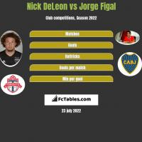 Nick DeLeon vs Jorge Figal h2h player stats