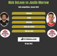 Nick DeLeon vs Justin Morrow h2h player stats