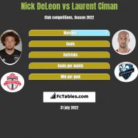 Nick DeLeon vs Laurent Ciman h2h player stats