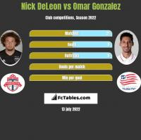 Nick DeLeon vs Omar Gonzalez h2h player stats