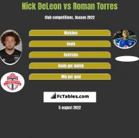 Nick DeLeon vs Roman Torres h2h player stats