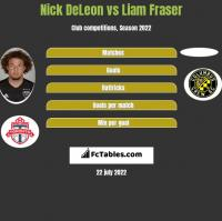 Nick DeLeon vs Liam Fraser h2h player stats