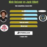 Nick DeLeon vs Jack Elliott h2h player stats