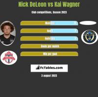 Nick DeLeon vs Kai Wagner h2h player stats