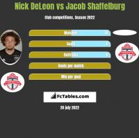 Nick DeLeon vs Jacob Shaffelburg h2h player stats