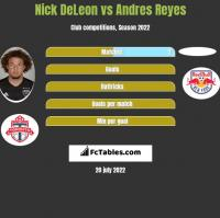 Nick DeLeon vs Andres Reyes h2h player stats