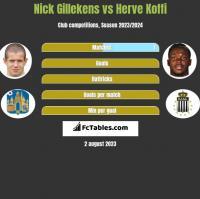 Nick Gillekens vs Herve Koffi h2h player stats