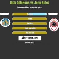 Nick Gillekens vs Jean Butez h2h player stats