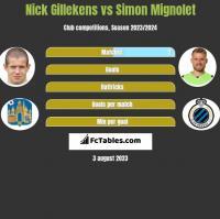 Nick Gillekens vs Simon Mignolet h2h player stats