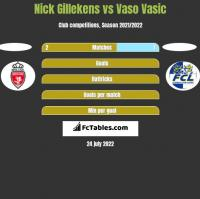 Nick Gillekens vs Vaso Vasic h2h player stats