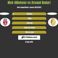 Nick Gillekens vs Arnaud Bodart h2h player stats