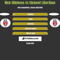 Nick Gillekens vs Clement Libertiaux h2h player stats