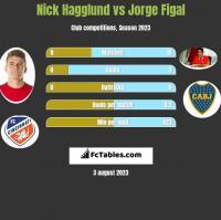 Nick Hagglund vs Jorge Figal h2h player stats