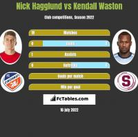 Nick Hagglund vs Kendall Waston h2h player stats