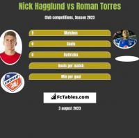 Nick Hagglund vs Roman Torres h2h player stats