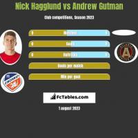 Nick Hagglund vs Andrew Gutman h2h player stats
