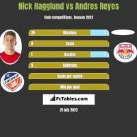 Nick Hagglund vs Andres Reyes h2h player stats