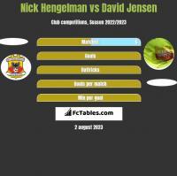 Nick Hengelman vs David Jensen h2h player stats