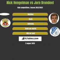 Nick Hengelman vs Jorn Brondeel h2h player stats