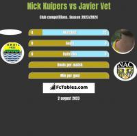 Nick Kuipers vs Javier Vet h2h player stats