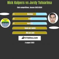 Nick Kuipers vs Jordy Tutuarima h2h player stats