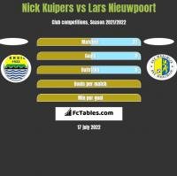 Nick Kuipers vs Lars Nieuwpoort h2h player stats