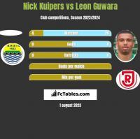 Nick Kuipers vs Leon Guwara h2h player stats