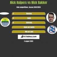 Nick Kuipers vs Nick Bakker h2h player stats
