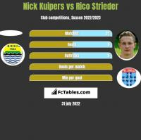 Nick Kuipers vs Rico Strieder h2h player stats