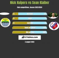 Nick Kuipers vs Sean Klaiber h2h player stats