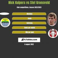 Nick Kuipers vs Stef Gronsveld h2h player stats