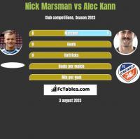 Nick Marsman vs Alec Kann h2h player stats