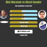Nick Marsman vs Alexei Coselev h2h player stats