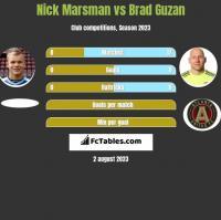 Nick Marsman vs Brad Guzan h2h player stats