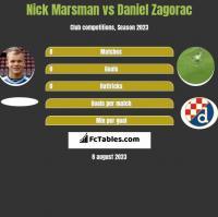 Nick Marsman vs Daniel Zagorac h2h player stats