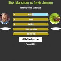 Nick Marsman vs David Jensen h2h player stats