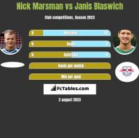 Nick Marsman vs Janis Blaswich h2h player stats