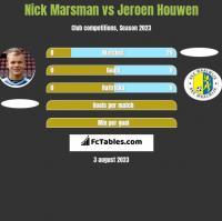 Nick Marsman vs Jeroen Houwen h2h player stats
