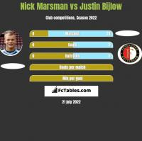 Nick Marsman vs Justin Bijlow h2h player stats