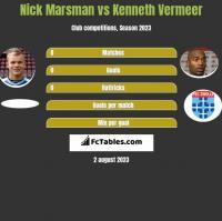 Nick Marsman vs Kenneth Vermeer h2h player stats
