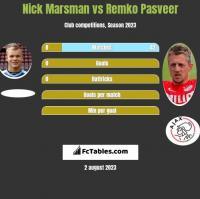 Nick Marsman vs Remko Pasveer h2h player stats