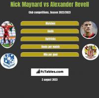 Nick Maynard vs Alexander Revell h2h player stats