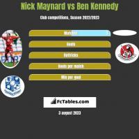 Nick Maynard vs Ben Kennedy h2h player stats