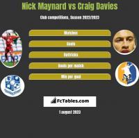 Nick Maynard vs Craig Davies h2h player stats